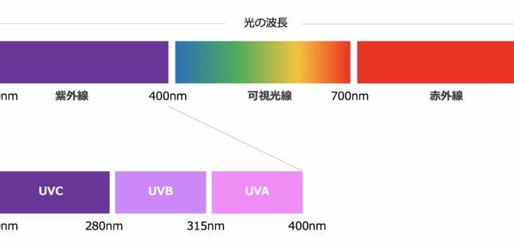 紫外線のイメージ